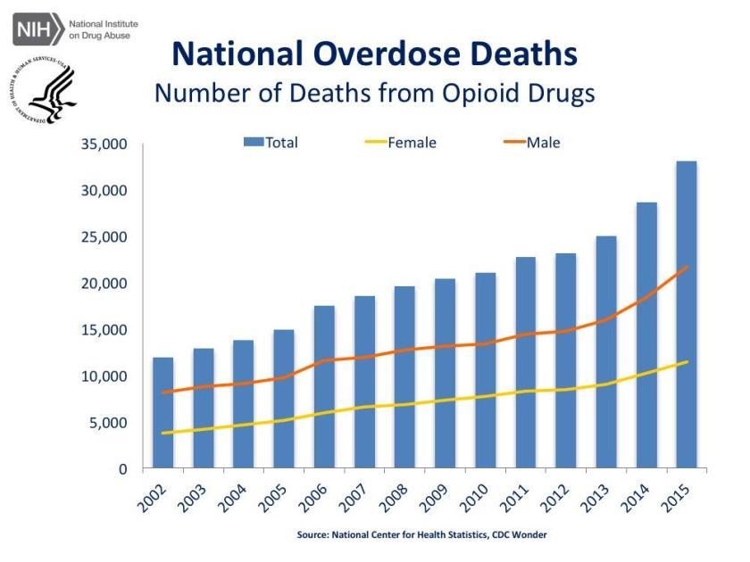opioid_trends